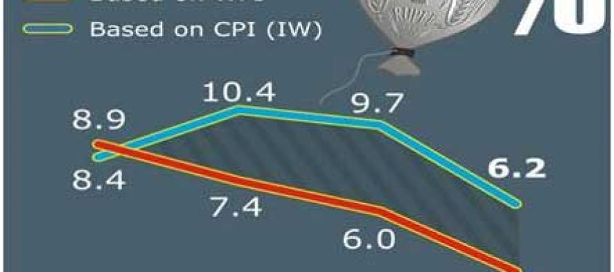Inflation down to single digits in 2014 — CPI at at its lowest economic survey