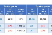 BHEL maintains growth and profitability momentum in the second quarter