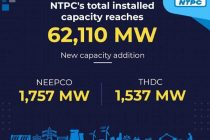 NTPC's installed capacity crosses 62,000 MW with NEEPCO, THDCIL acquisitions