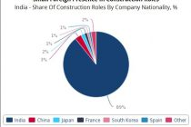 India's infrastructure competitive landscape has strong domestic capacity: Fitch